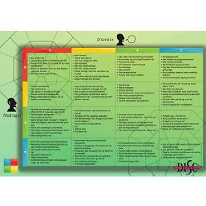 Extended DISC® kommunikationsmatrice plakat A1